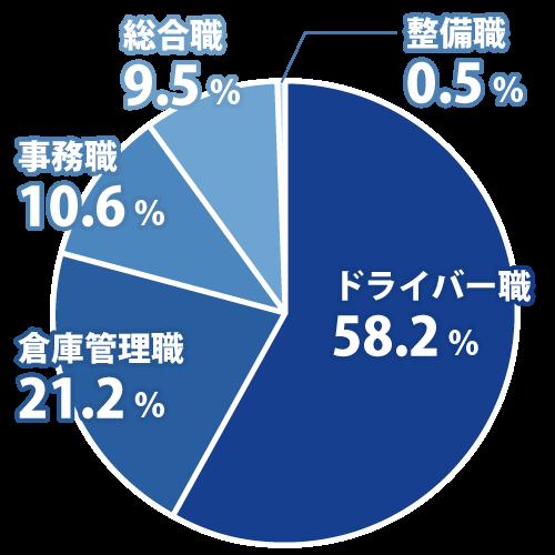 ドライバー58.2% 倉庫管理職21.2% 事務職10.6% 総合職9.5% 整備職0.5%
