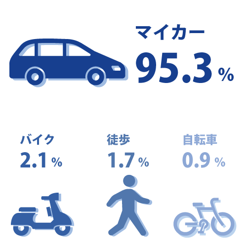 車95.8% バイク2.1% 徒歩1.7% 自転車0.9%